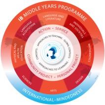 Międzynarodowe Gimnazjum